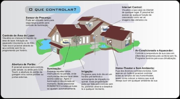 A automação residencial proporciona além do conforto, segurança